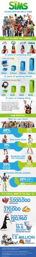 Sims 4 Celebrate The Sims Anniversary With Fun Wallpapers and an Infographic at The Sims™ News