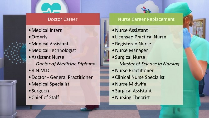 Nurse Career Replacement for Doctor Career by d unit at Mod The Sims image 3710 670x377 Sims 4 Updates